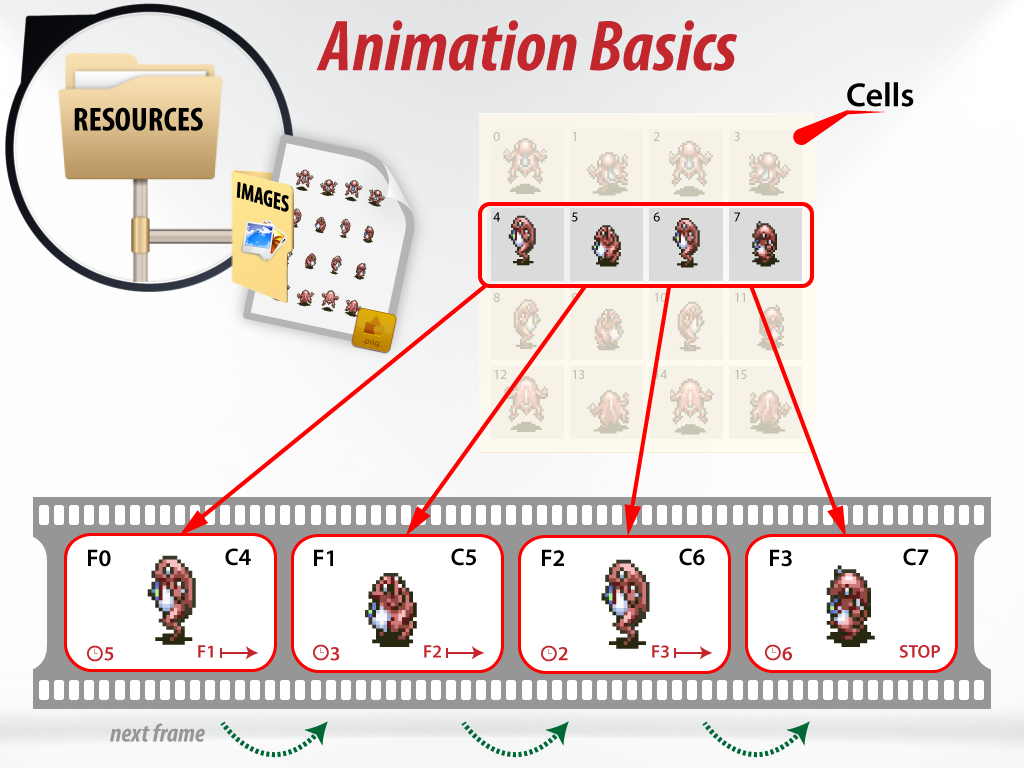Illustration of frames and cells using the Frog sprite sheet